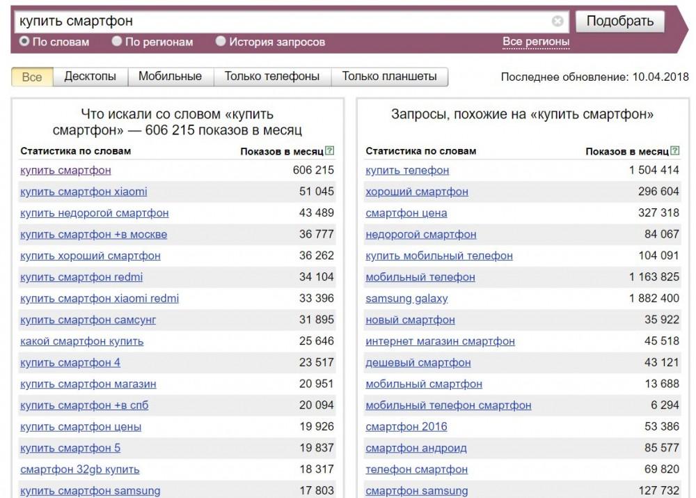 Запросы в колонках Вордстата Яндекса