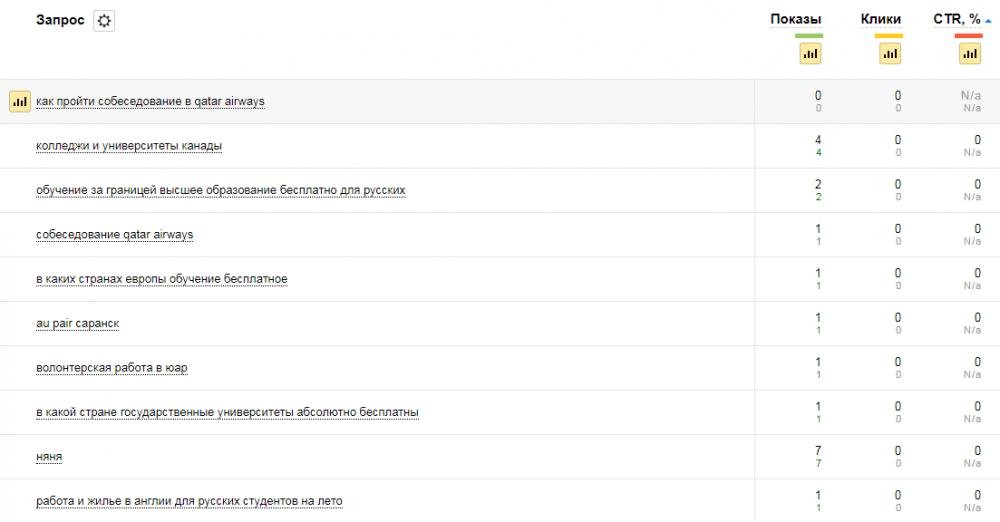 Статистика поисковых запросов из Яндекс.Вебмастер