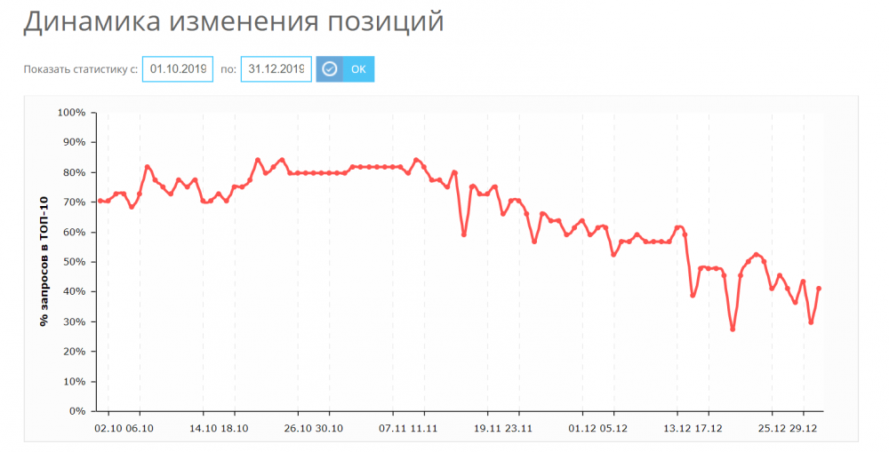 Динамика снижения % запросов в ТОП10 Яндекса