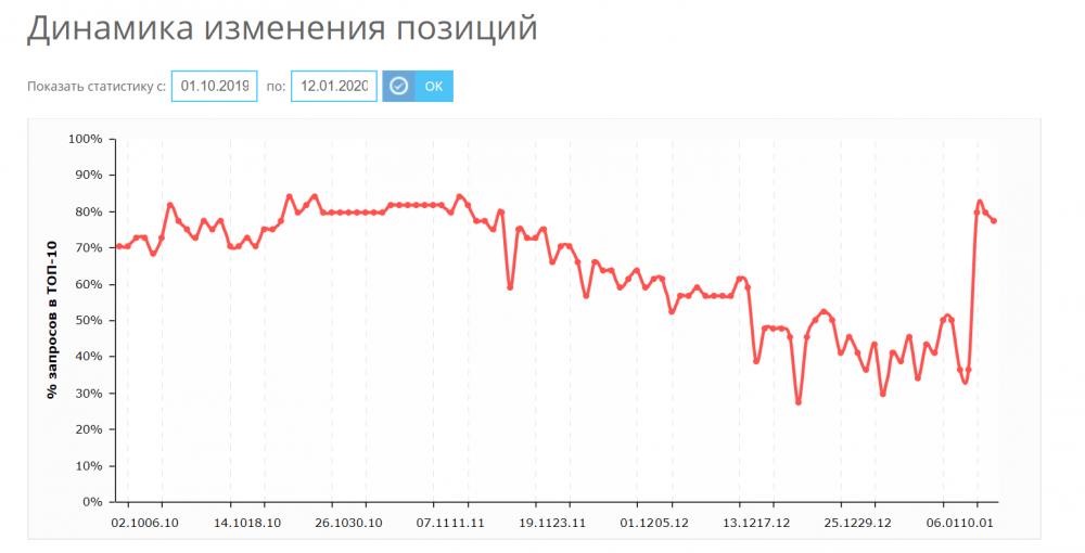 Динамика изменения % запросов в ТОП10 «Яндекса»