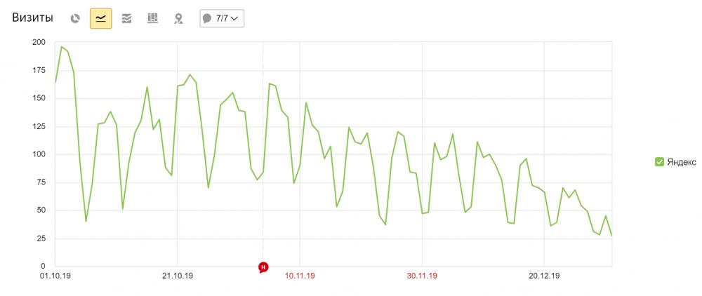 Динамика снижения поискового трафика из Яндекса