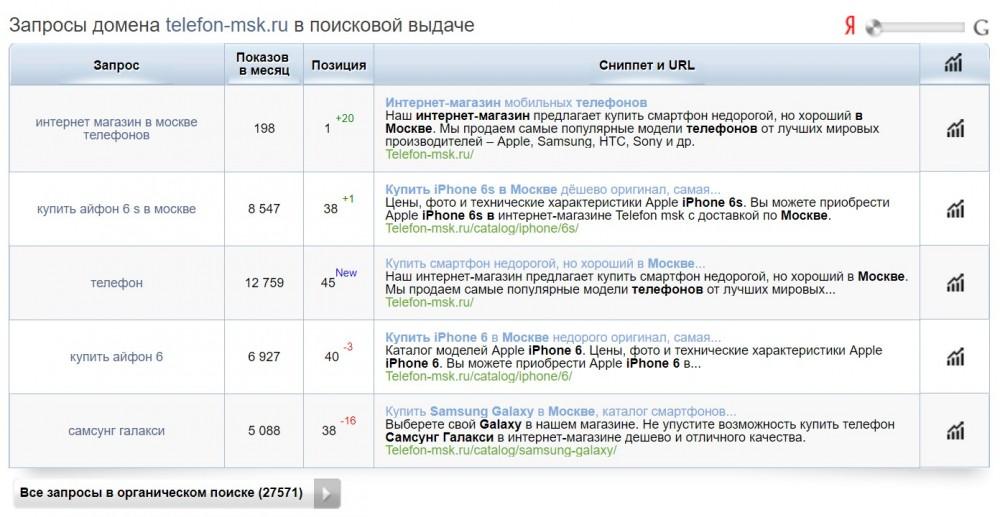 Запросы конкурента в Яндексе