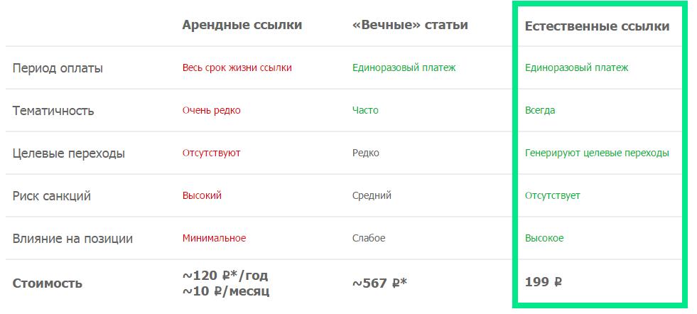 Таблица сравнения ссылок